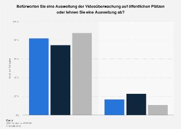 Umfrage zur Ausweitung der Videoüberwachung an öffentlichen Plätzen 2016