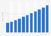 Shared hosting market size worldwide 2010-2020
