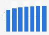 Prognose zur Anzahl der Smartphone-Nutzer in Deutschland bis 2023