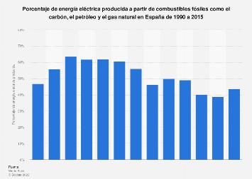 Electricidad producida a partir de carbón, petróleo y gas España 1990-2015