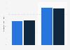 Compra de productos deportivos en una web habitual en España en 2014-2015