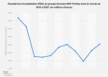 Résultat brut d'exploitation du groupe français BNP Paribas 2010-2018