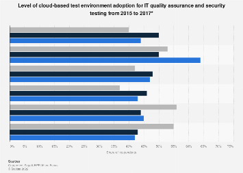 Cloud-based test environment use for IT QA and security testing worldwide 2015-2017