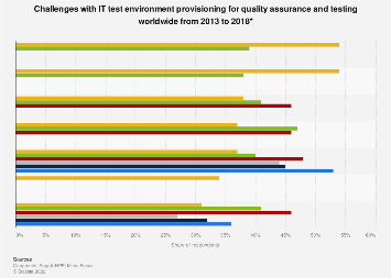 Test environment provisioning challenges worldwide 2013-2017