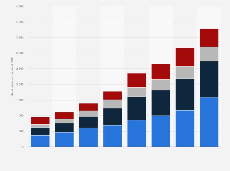 Asos Retail Sales By Region 2014 2018 Statista