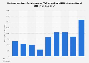 RWE AG - Betriebsergebnis bis zum 3. Quartal 2017