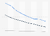 Valeur du chiffre d'affaires de la vidéo physique en France 2011-2018, par contenu