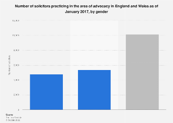 Solicitors in advocacy in England and Wales 2017, by gender
