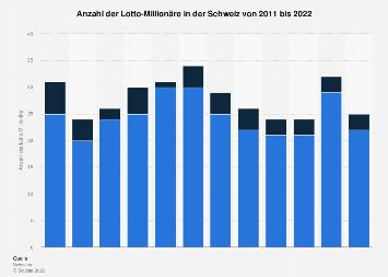 Lotto-Millionäre in der Schweiz bis 2017
