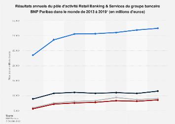 Résultats annuels des banques de détail du groupe français BNP Paribas 2013-2018