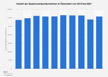 Gastronomiebetriebe in Österreich bis 2017
