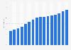 Anteil der E-Mail-Nutzer an der Bevölkerung in Italien bis 2018