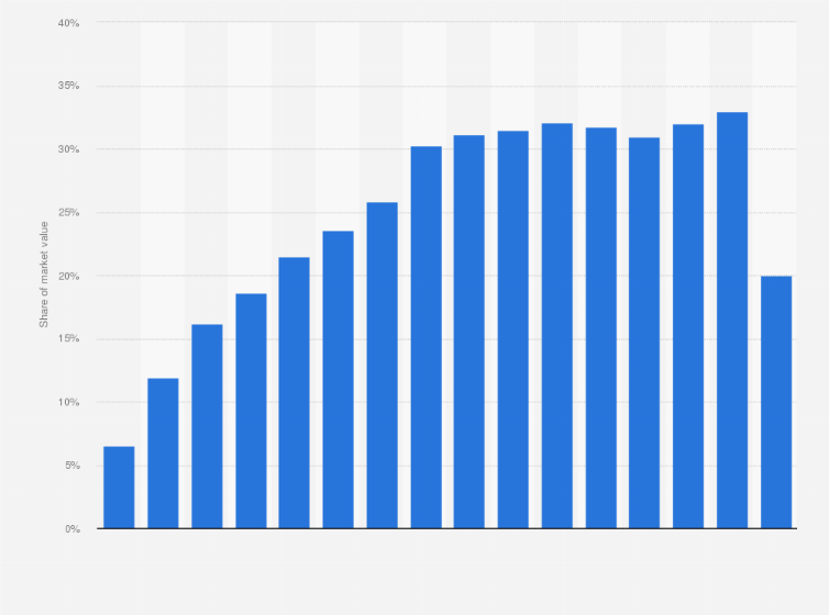 Card factory uk card market volume share 2005 2016 uk statistic exclusive premium statistic m4hsunfo