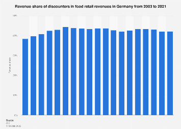 Food retail revenue share of discounters in Germany 2003-2017