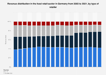 Revenue distribution in the food retail sector in Germany 2003-2017, by retailer type