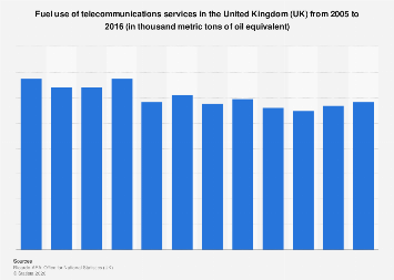Fuel use of telecommunications services in the UK 2005-2015