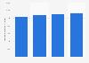 Internet : abonnements à haut et très haut débit en France 2014-2017
