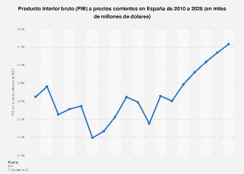 Producto interior bruto (PIB) en España 2010-2022