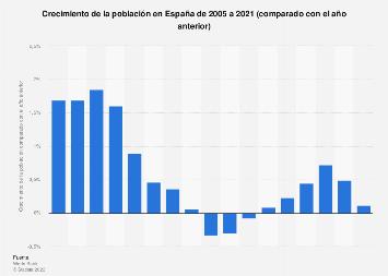 Crecimiento de la población en España 2005-2018