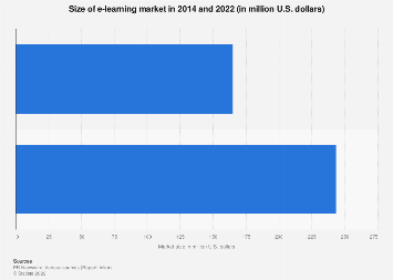 E-learning market size 2014 and 2022