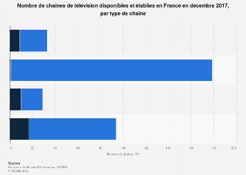 Nombre de chaînes télévisées en France 2017, par type de chaîne
