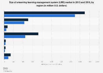 E-learning LMS worldwide market size by region 2013-2016