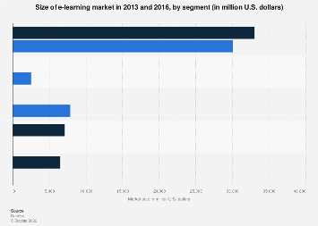 E-learning market size 2013-2016, by segment