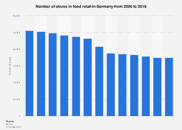 Number of food retail stores in Germany 2006-2018