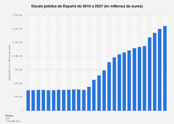 Deuda pública de España 2010-2020