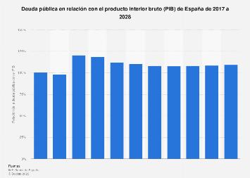 Deuda pública de España como porcentaje del producto interior bruto (PIB) 2014-2024