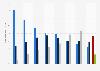 Distribution de la consommation de TV en ligne par support en France 2011-2018