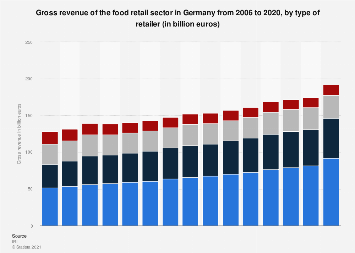 Food retail revenue in Germany 2006-2016, by retailer type