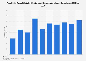 Todesfälle beim Wandern und Bergwandern in der Schweiz bis 2018