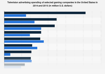 TV ad spend of selected gaming companies in the U.S. 2014-2015