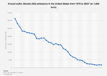 U.S. sulfur dioxide emissions 1970-2016