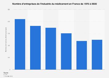 Nombre d'entreprises de l'industrie du médicament en France 1970-2018