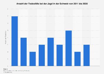 Todesfälle bei der Jagd in der Schweiz bis 2017