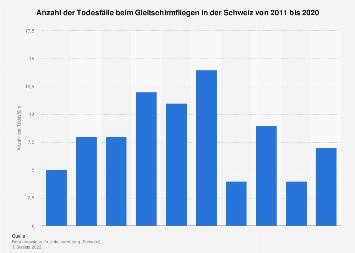 Todesfälle beim Gleitschirmfliegen in der Schweiz bis 2017
