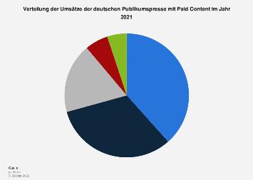Verteilung der Umsätze der deutschen Publikumspresse mit Paid Content 2016