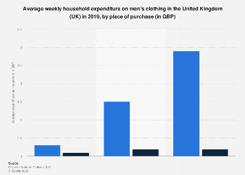 Men's clothing: weekly UK household expenditure in 2016, by place of purchase