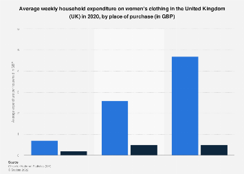 Women's clothing: weekly UK household expenditure in 2017, by place of purchase