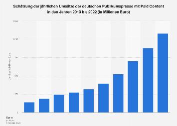 Umsätze der Publikumspresse mit Paid Content in Deutschland bis 2018