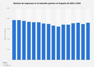 Número de empresas en la industria química en España 2005-2016