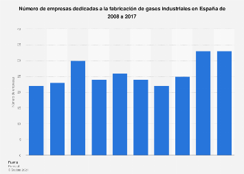 Número de empresas fabricantes de gases industriales en España 2008-2015