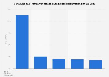 Länder mit dem höchsten Anteil am Traffic von Facebook im Oktober 2017