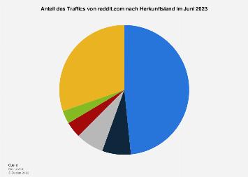 Länder mit dem höchsten Anteil am Traffic von Reddit.com im April 2019