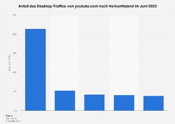 Länder mit dem höchsten Anteil am Traffic von YouTube im Februar 2018