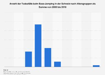 Tödliche Unfälle beim Base-Jumping in der Schweiz nach Alter bis 2017