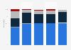 Disposition à acheter sur des réseaux sociaux en France 2015, par utilisateur