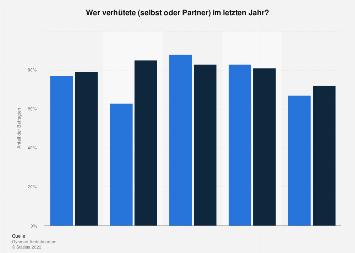 Umfrage zur Verhütung der Österreicher im letzten Jahr nach Alter und Geschlecht 2018